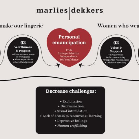 Marlies Dekkers – A female empowering brand